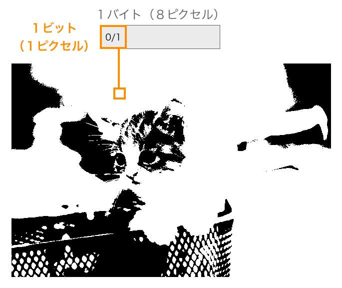1ビット画像のデータ構造
