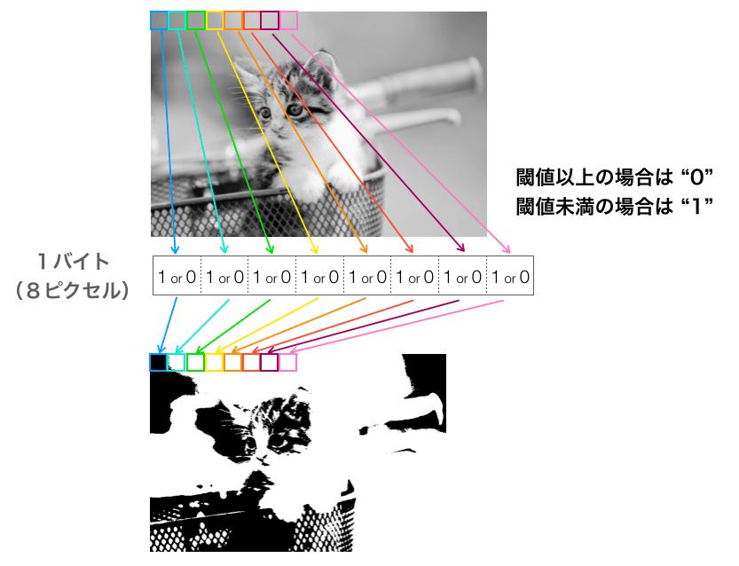 1ビットデータをバイトに詰め込んでいくイメージ