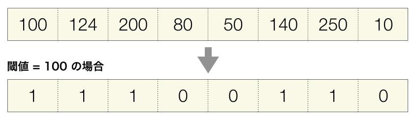 閾値を用いた変換の例