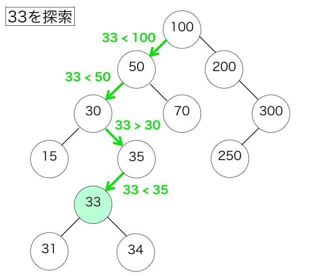 二分探索木での探索の例