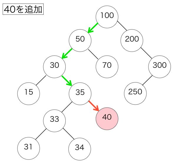 二分探索木へのノードの追加