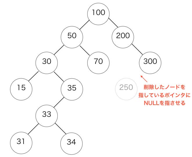 削除したノードを指しているポインタをNULLに設定する図