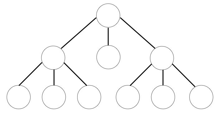 基本的な木構造の図