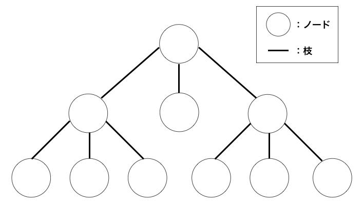 ノードと枝の説明図