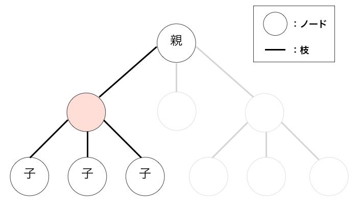 親ノードと子ノードの説明図
