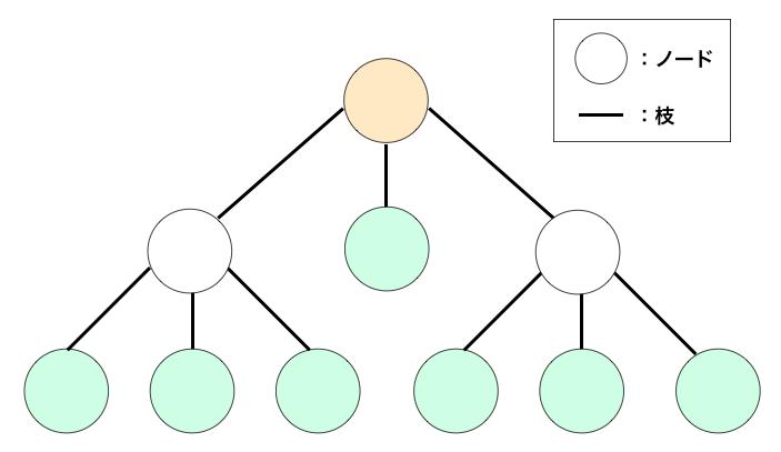 根ノードと葉ノードの説明図