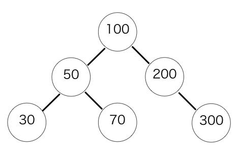 二分探索木のノードを表す構造体の説明図