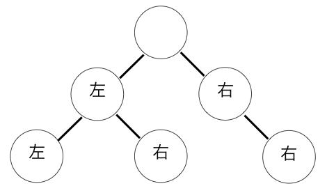 二分探索木における左の子と右の子