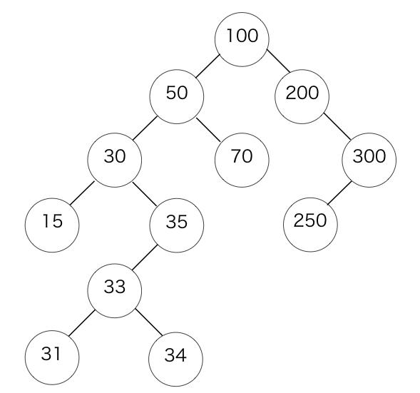 二分探索木における子孫の大小関係を表した例