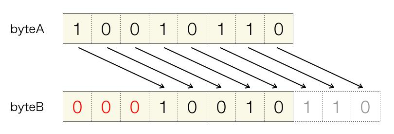 右シフト演算(符号なし)の説明図