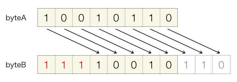 右シフト演算(符号あり)の説明図