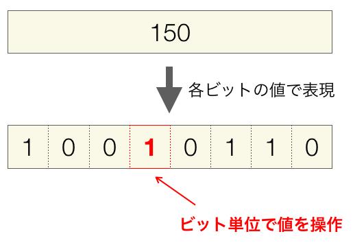 ビット演算のイメージ