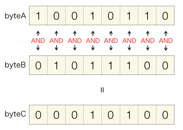 AND演算の説明図