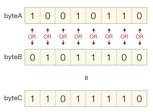OR演算の説明図