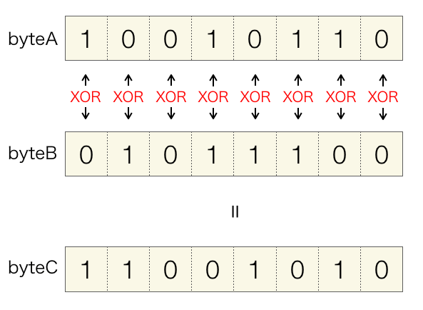 XOR演算の説明図