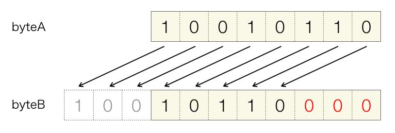 左シフト演算の説明図