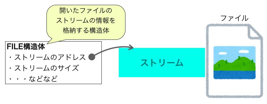 FILE 構造体の説明図