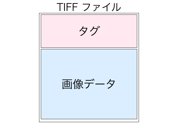 TIFFファイルの構造