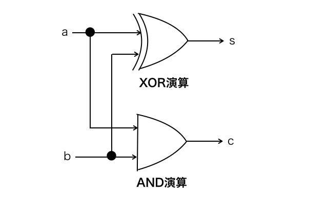 半加算器の回路図
