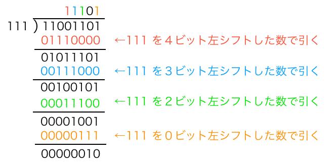 2進数の割り算を筆算で行う様子