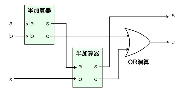 全加算器の回路図