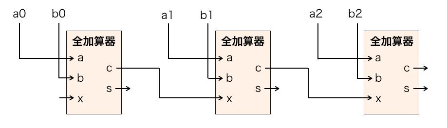 全加算器を3つ接続した回路図