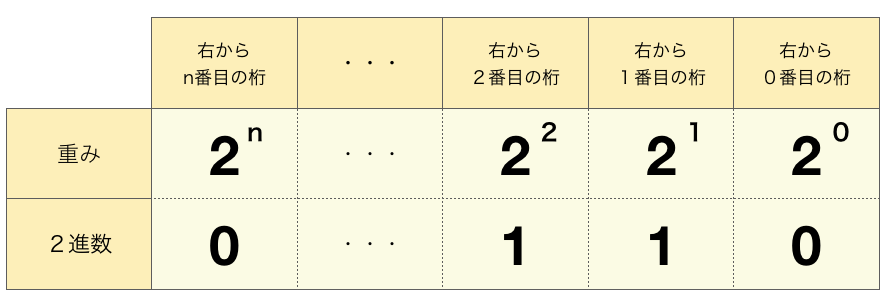 2進数から10進数への変換(重みづけ)