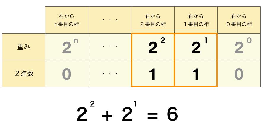 2進数から10進数への変換(重みの足し合わせ)