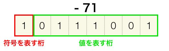 2の補数表現で値を扱った場合