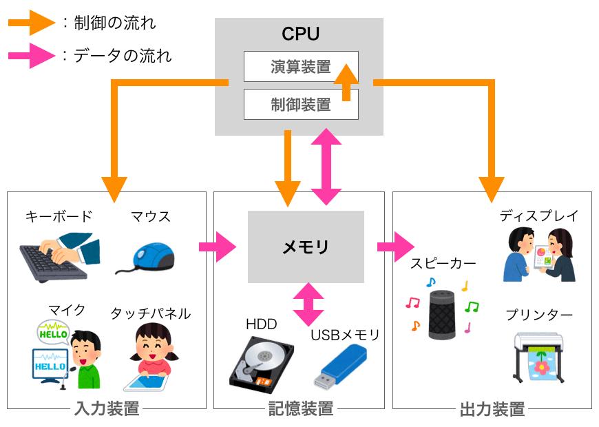 コンピュータの5大装置の関連図