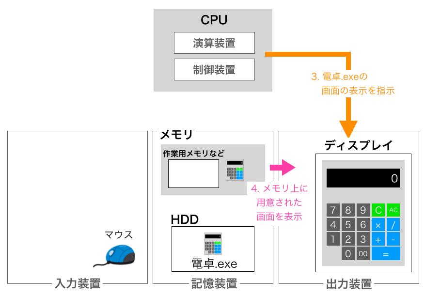 画面表示時の5大装置の動き