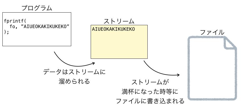 ファイルストリームの解説図
