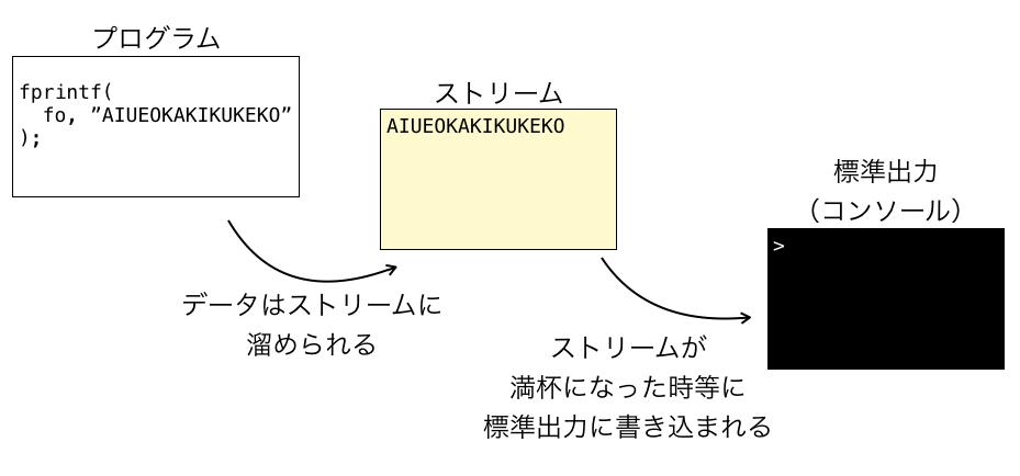 標準出力ストリームの解説図