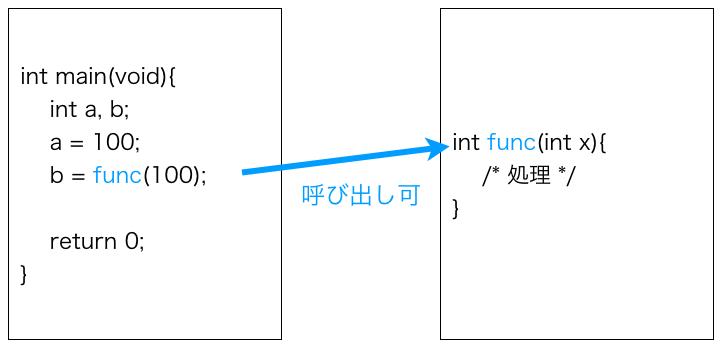 公開関数のイメージ図