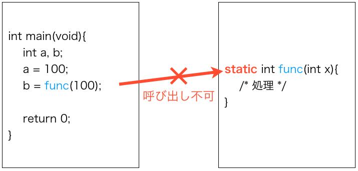 非公開関数のイメージ図