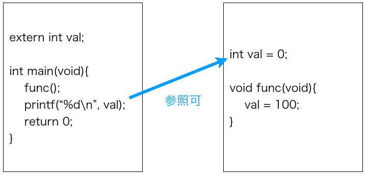 公開グローバル変数のイメージ図