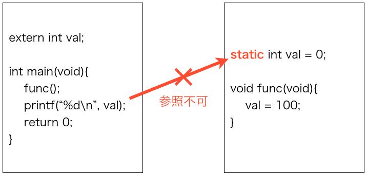 非公開グローバル変数のイメージ図