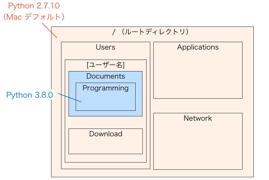 フォルダ単位でPythonバージョンを指定する様子