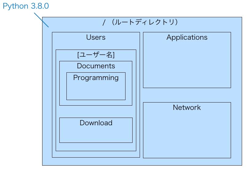 システム全体で使用するPythonバージョンを指定する様子