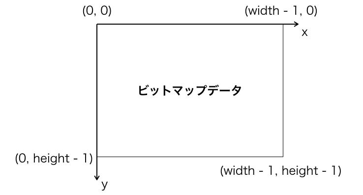 扱うビットマップデータの座標の説明