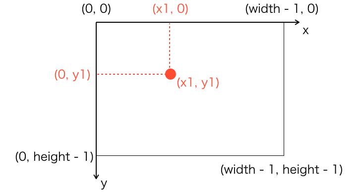 点を描画する時のイメージ