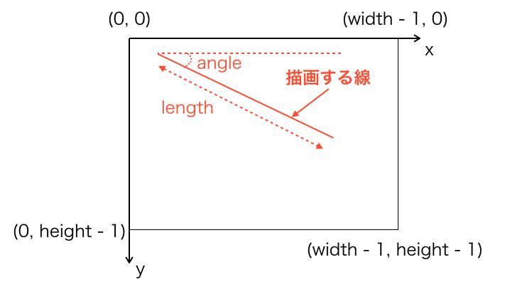 斜め線を描画するイメージ