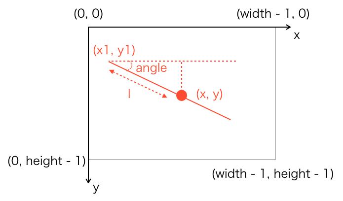 斜め線を描画するときの各変数の関係