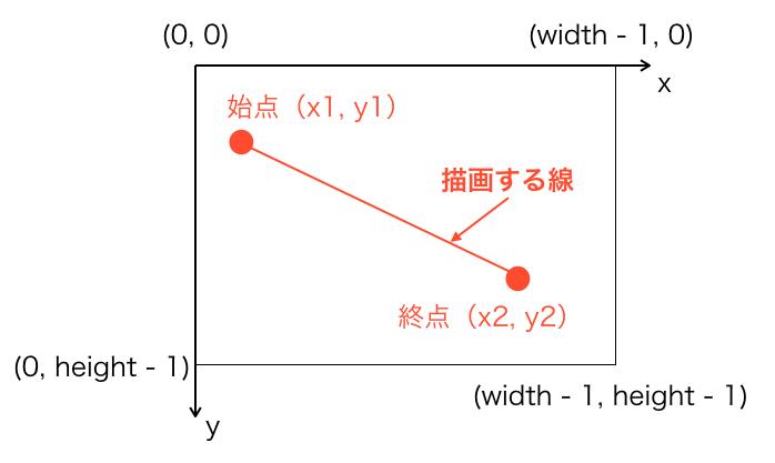 点を二つ指定して線を描画するイメージ