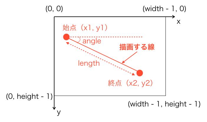 2つの点から角度と長さを求めるイメージ
