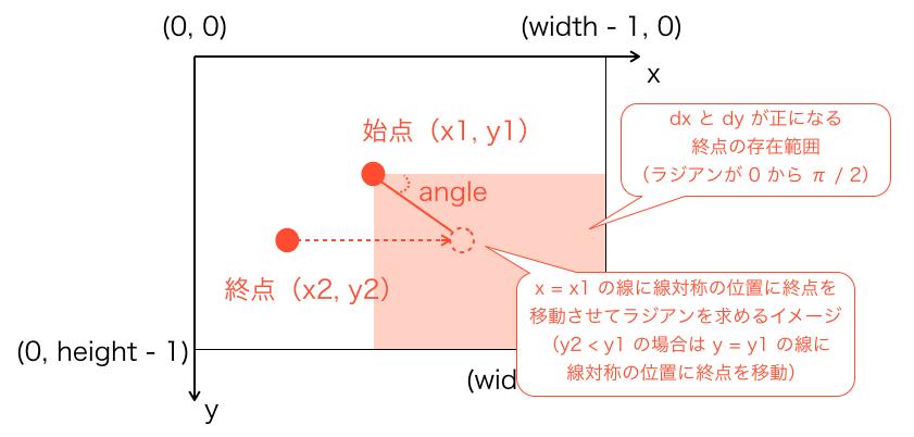x2>x1になるように点を移動させた様子