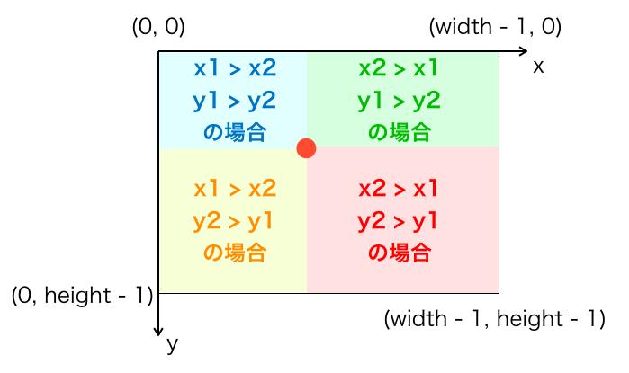点を移動させる方向の説明図