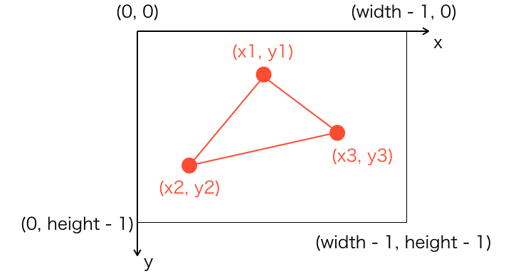 三角形を描画するイメージ