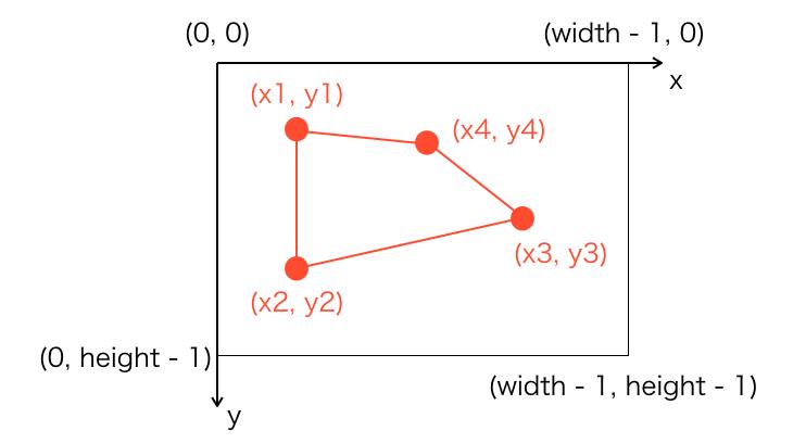 四角形を描画するイメージ