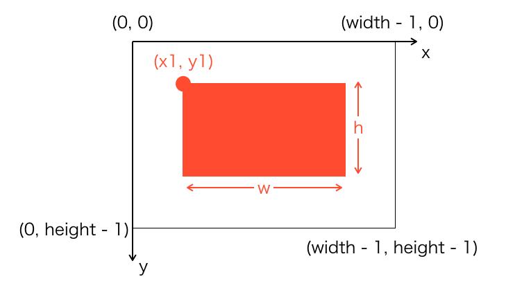 長方形を描画するイメージ